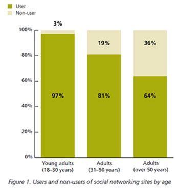 Social media impact on youth essay
